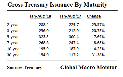 Treasury_Gross Issuance