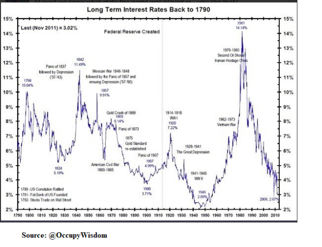 Treasury_LT Rates_1790
