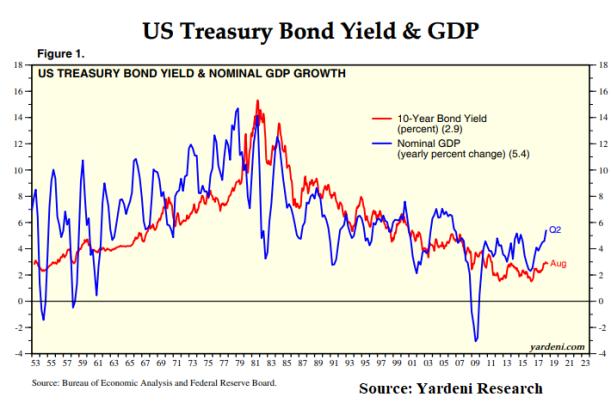 Treasury_Nominal GDP Growth_Treasury Bond Yield