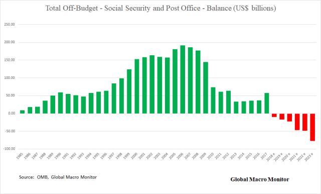 Treasury_Off_Budget