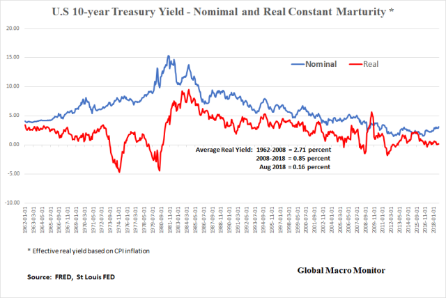 Treasury_Real Yields
