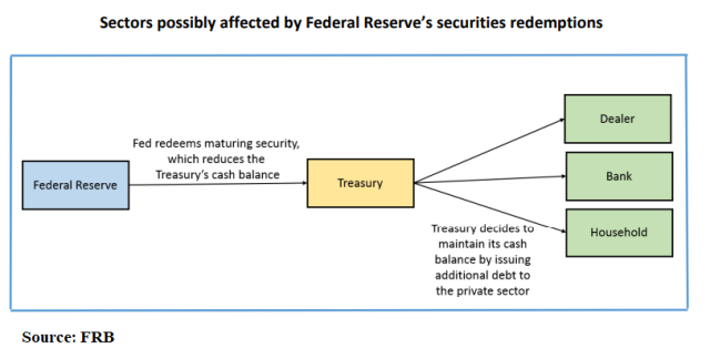 Treasury_Redemptions