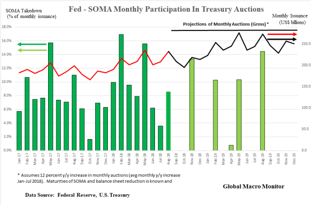 Treasury_SOMA_2017_2019
