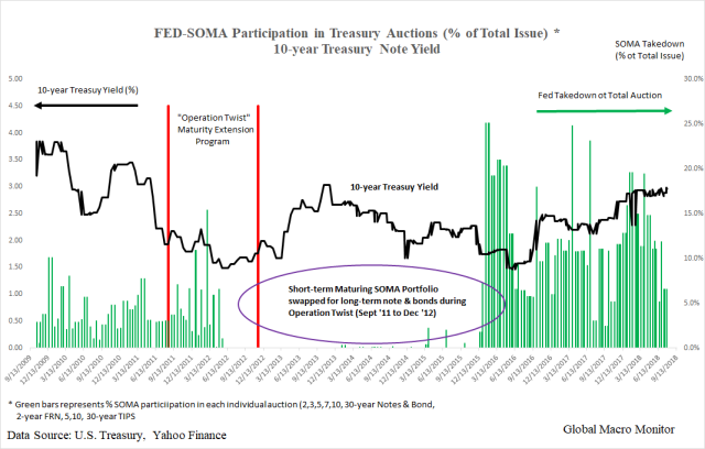Treasury_SOMA_All Auctions