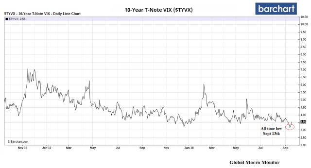 Treasury_TNote_Vix