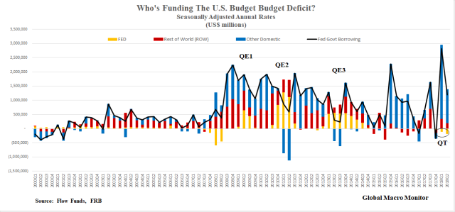 Treasury_Who's Funding The Budget Defict