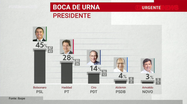 Brazil Exit Polls