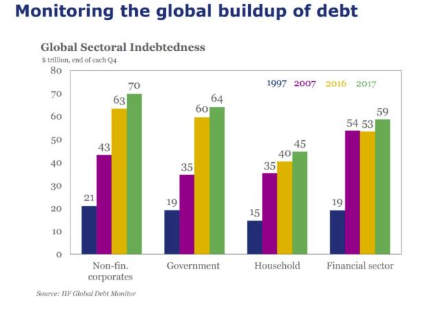 Global Debt Increase