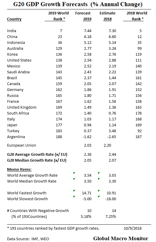 World's Fastest Growing Economies In 2018 & 2019 | Global Macro Monitor