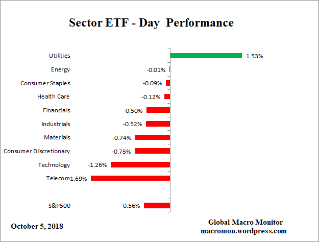 Sector_ETF_Day