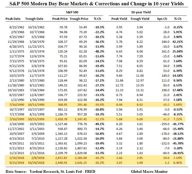 S&P_500_Corrections