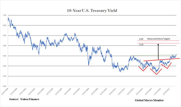 Treasury_2_Oct3