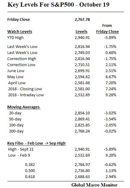 Week_Chart_7