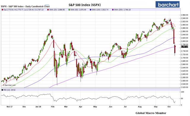Week_S&P500