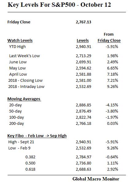 Week_Table_S&P500