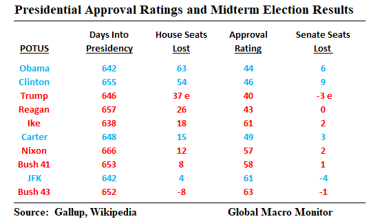 Midterm_Results_2