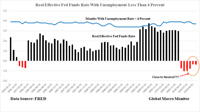 Real FED Funds and Unemployment Rate_1