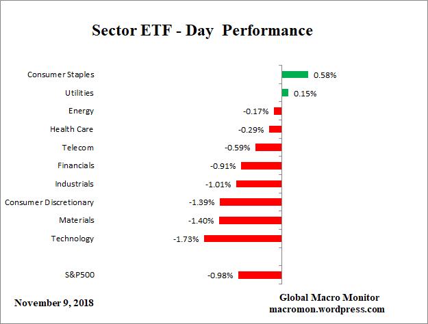 Sector_ETF_D