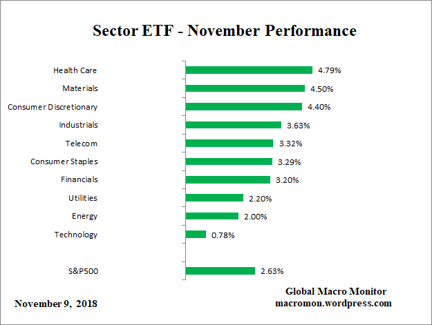 Sector_ETF_M
