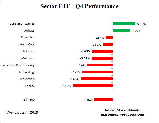 Sector_ETF_Q