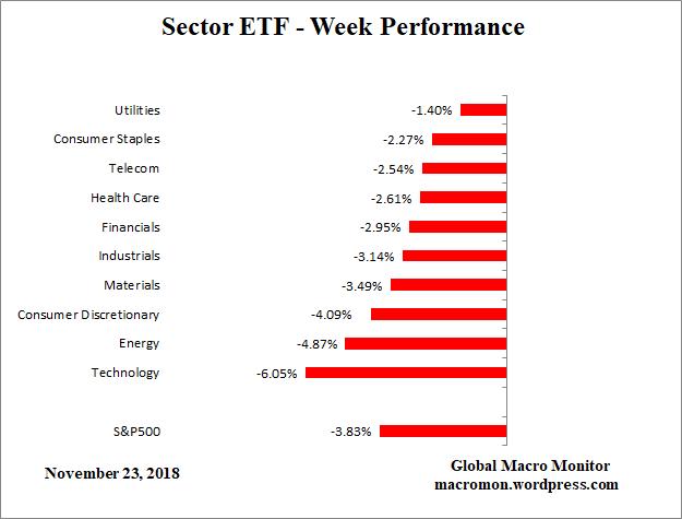 Sector_ETF_W