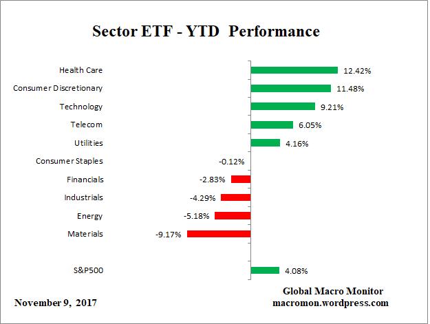 Sector_ETF_YTD