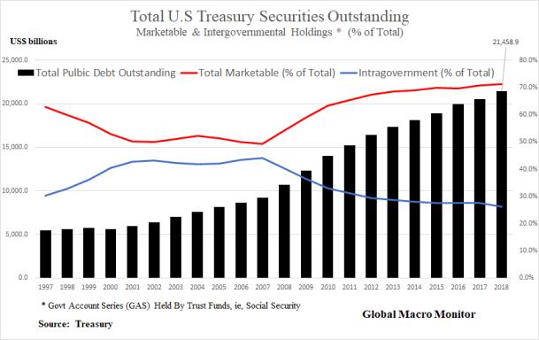 Treasury_%_Marketable_GAS