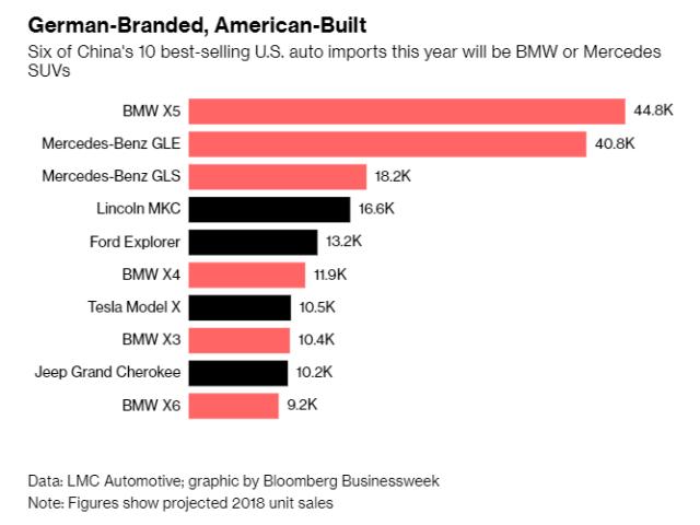 China_Auto Imports