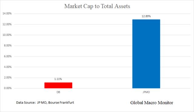 DB_Market Cap