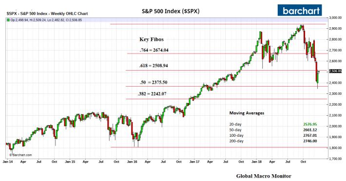 S&P_Fibs