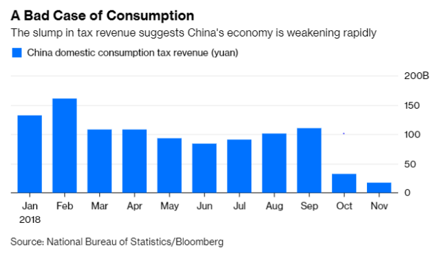 china_tax_revenue_jan_3
