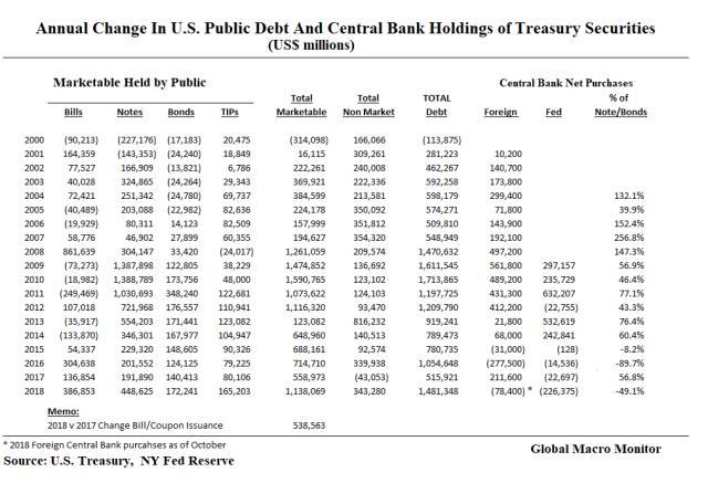 debt_s&p500_2