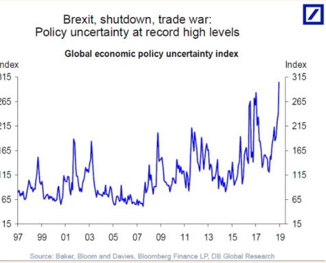 policy uncertainty