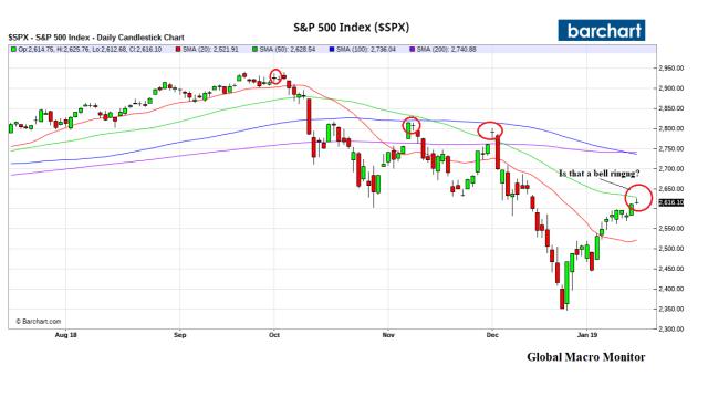 sp_chart