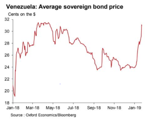 venezuela_bond prices