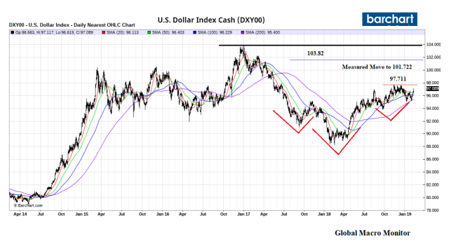 Dollar_Chart