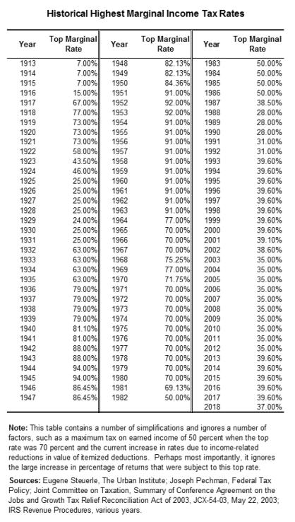 Highest Marginal Tax Rates
