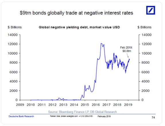 Negative Yields
