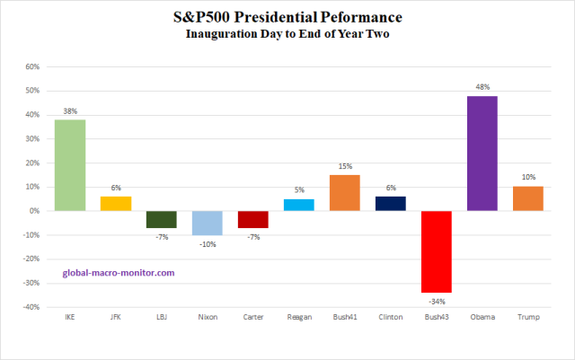 Presidential Stock Performance