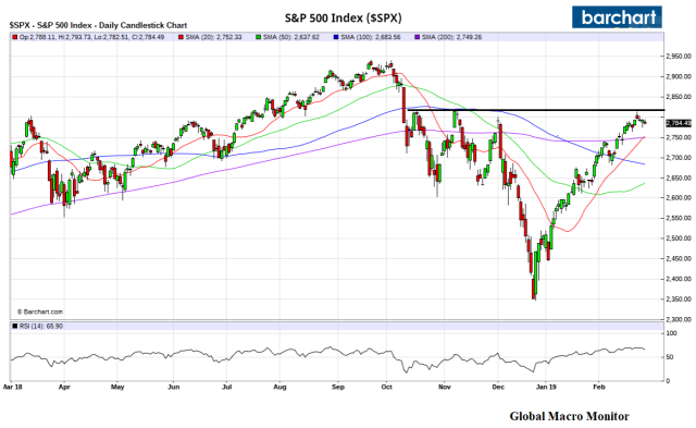 S&P500_Chart