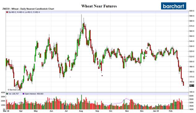 Wheat_Futures