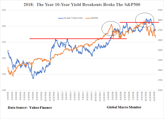 Yields and the S&P