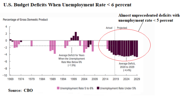 Deficits and Unemployment