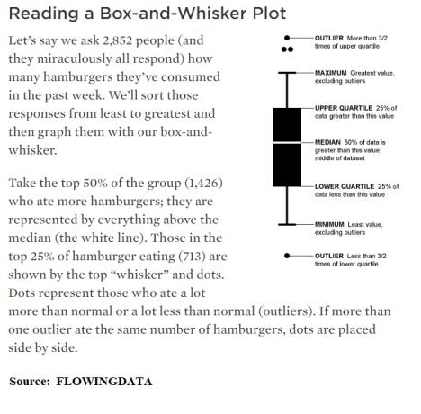 Dow_Box_Definitiions