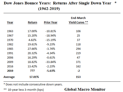 Dow_Box_Dow Bounce