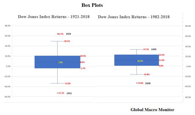 Dow_Box_Plots