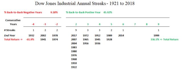 Dow_Box_Streaks