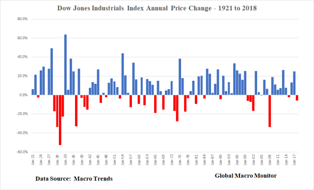 Dow_Box_Times Series