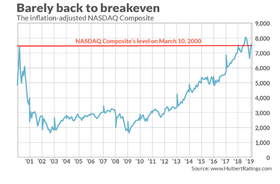 Inflation Adjusted NASDAQ