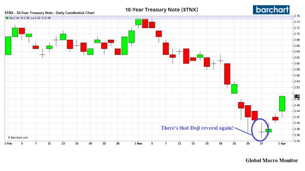 Apr1_10_year_Chart